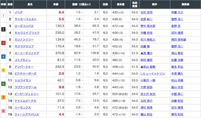 ギャロップジャパン有料予想1レース目の出走表