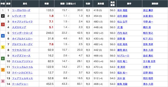 ギャロップジャパン有料予想2レース目の出走表