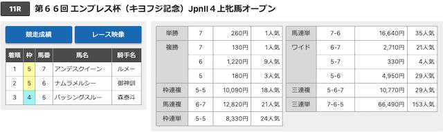 川崎11レースの結果画像