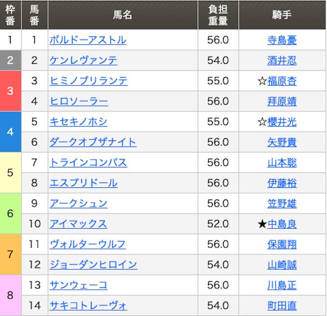 3月5日川崎12Rの出走表画像