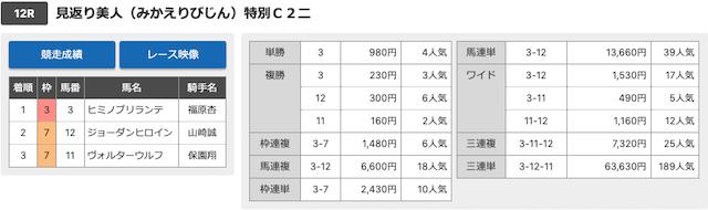 川崎12レースの結果画像