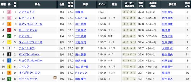 2020年3月7日中山10レースの結果画像