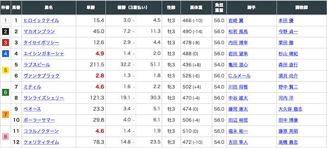 中京10Rの出走表