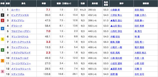 2020年3月8日中京3レースの出走表