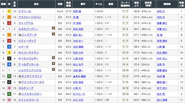 2020年3月7日阪神12レースの結果画像