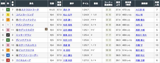 勝馬の栞の無料予想3月14日結果