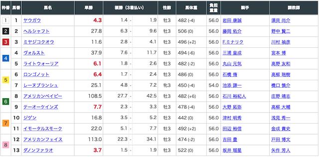 2020年3月28日中山10レース出走表