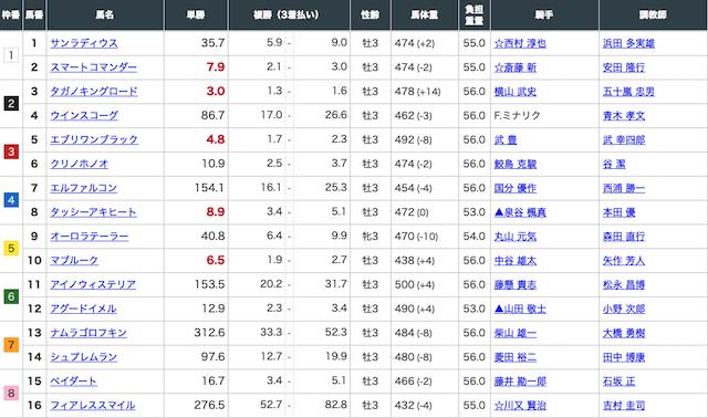 中京3レースの出走表画像