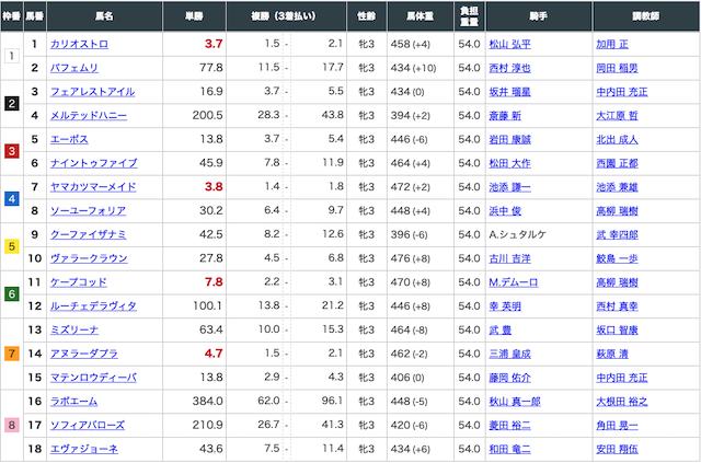 2020年3月15日阪神11レースの出走表