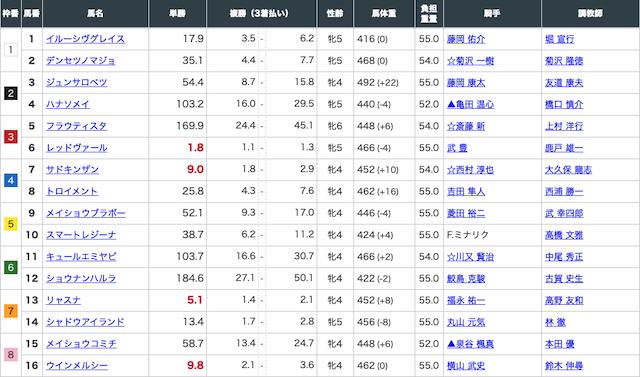 中京8レースの出走表画像