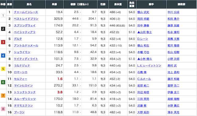 4月26日東京1レースの出走表画像