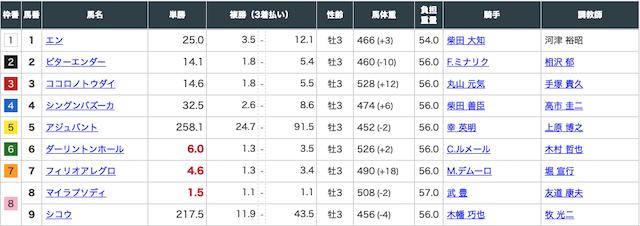 2020年2月16日東京11Rの出走表