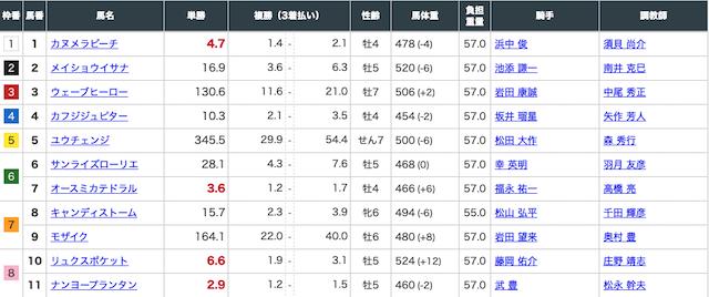 リーク馬券の有料予想4月11日阪神9レースの出走表画像