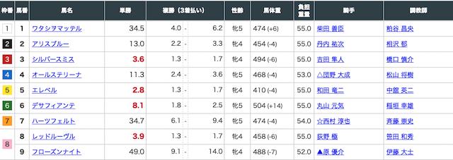 福島7Rの出走表