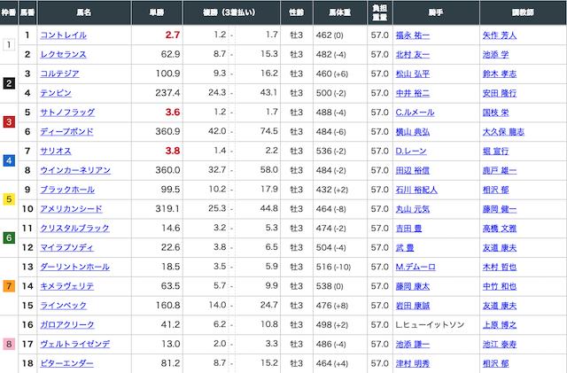 4月19日中山11レースの出走表