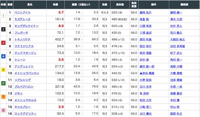 グロリアの有料情報2020年4月18日阪神2レースの出走表