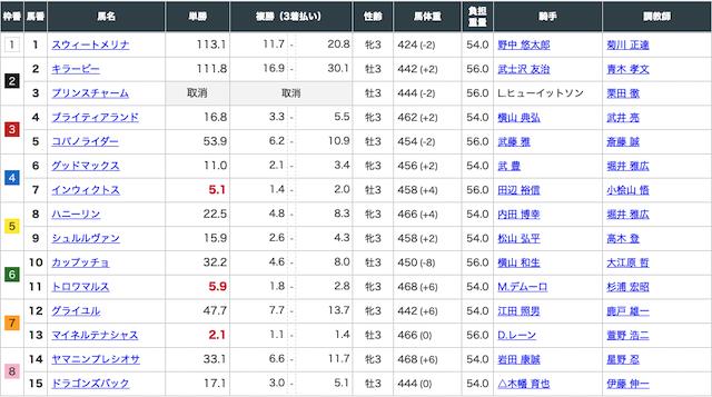 4月18日中山6Rの出走表