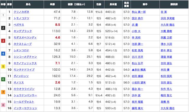 リーク馬券の有料予想4月11日阪神12レースの出走表画像