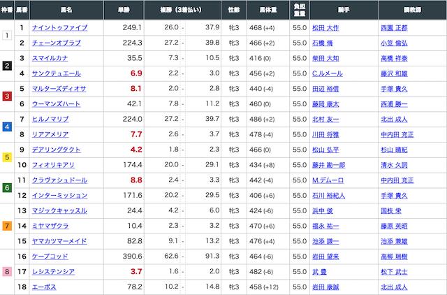 4月12日阪神11Rの出走表