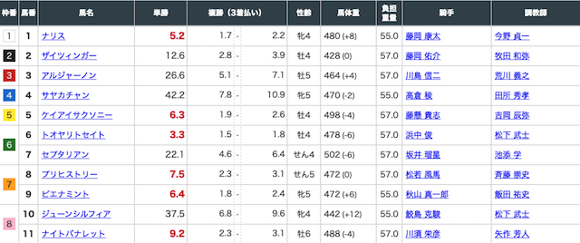 oasisの無料予想2020年5月16日京都10レースの出走表