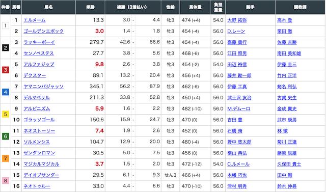2020年5月9日東京4レースの出走表