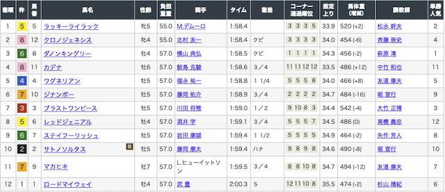 ほんとうにあった「週給100万円」を競馬で稼ぐプロ集団! 大阪杯 オッズ