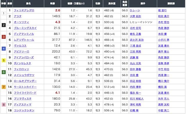 ほんとうにあった「週給100万円」を競馬で稼ぐプロ集団! 青葉賞 出走表