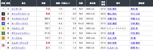 TURF 4月18日 中山10R出走表