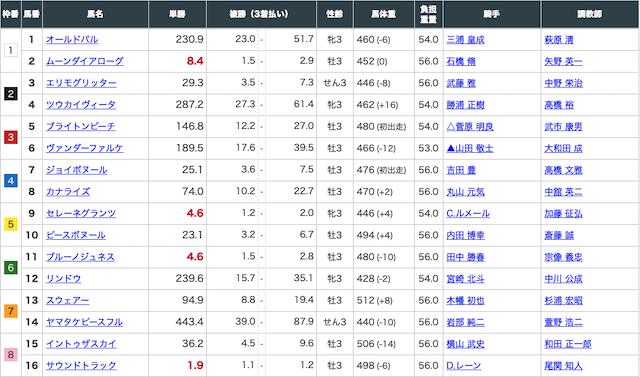 裏馬券2020年6月6日東京6レースの出走表