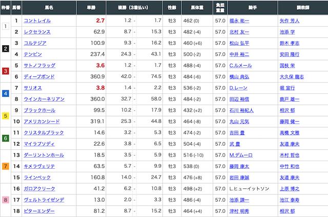 JHA2020年4月19日中山6Rの出走表