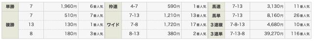 P42020年6月13日ステップアップVIP結果