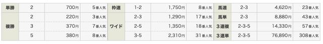 P42020年6月14日2レースステップアップVIP結果画像