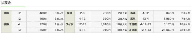 うまラボ 4月4日 阪神2R結果画像