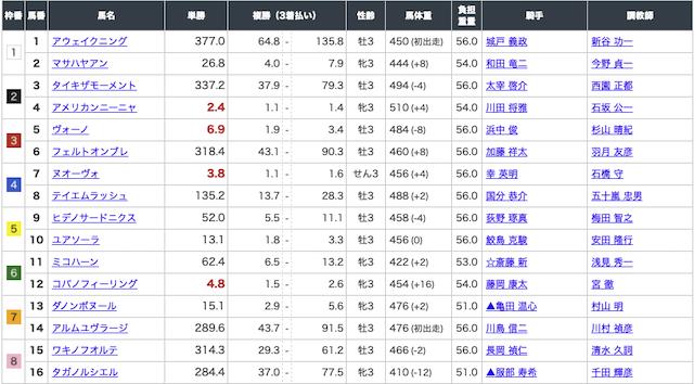 うまラボ 4月4日阪神2R出走表画像