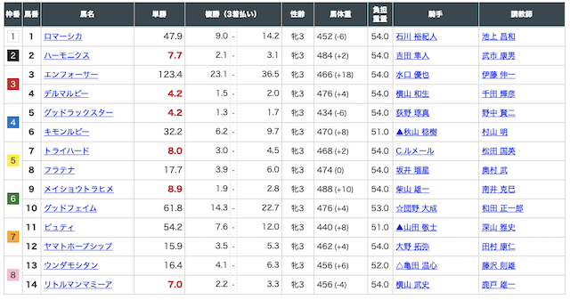 8月22日札幌3R出走馬
