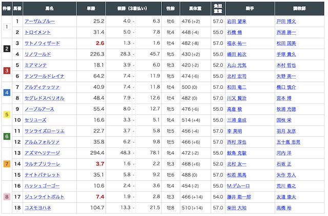ダービーレコード8月1日新潟10R出走馬