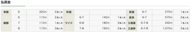 8月15日札幌10Rレース結果