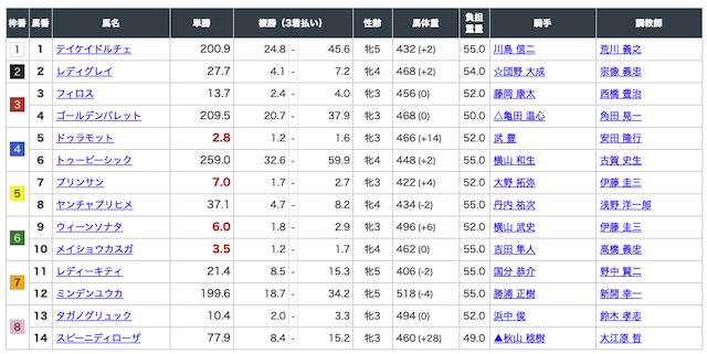 ゴールドラッシュ 札幌7レース出走表