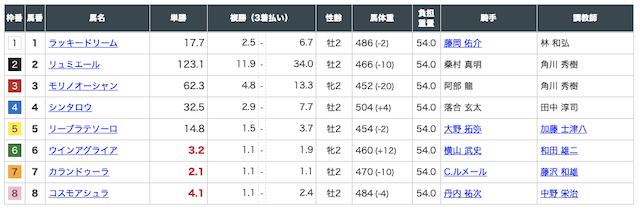 ゴールドラッシュ8月15日札幌10R出走馬