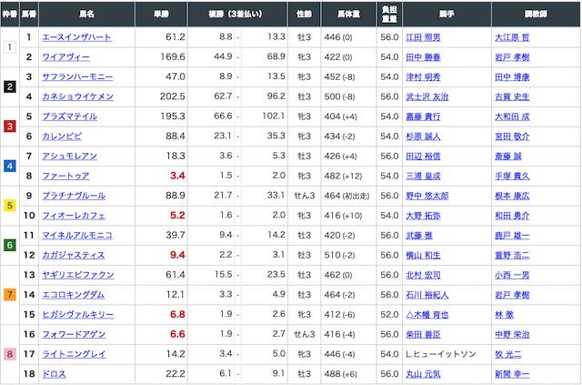 ホライズンの有料予想2020年5月2日東京4レースの出走表