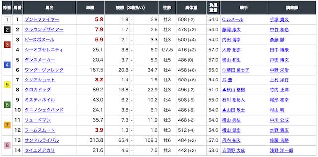 リポート サクセスロジック 札幌9R