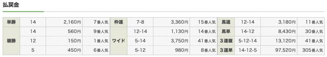 リポート サクセスロジック 札幌9R結果