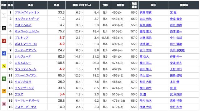 2020年6月20日 函館11R出走表画像