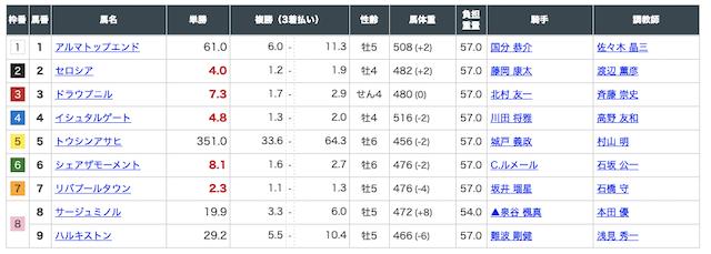 4月12日阪神6R出走馬