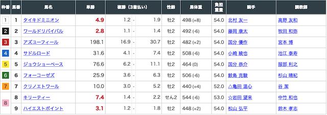 2020年9月12日中京3レースの出走表