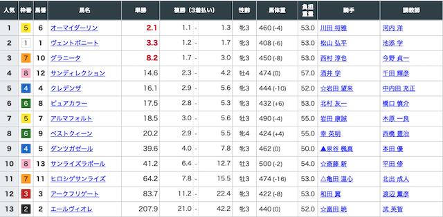 2020年9月12日中京12レースの出走表