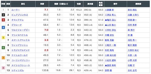 3月8日中京3R出走馬