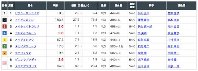 3月15日阪神1R出走馬