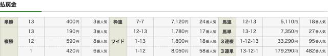 キャリーオーバーの無料予想2020年9月26日中山4Rのレース結果