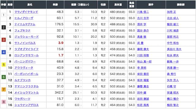 キャリーオーバー 10月24日京都4R出走表画像